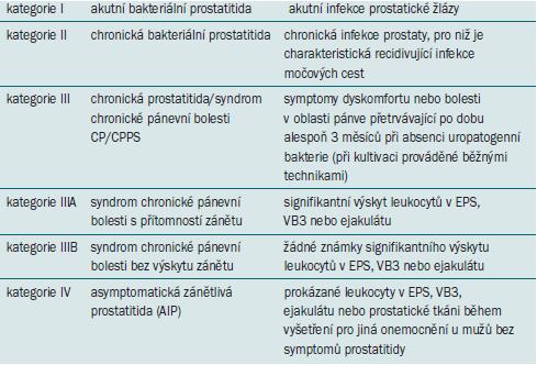 Klasifikační systém syndromu prostatitidy podle National Institutes of Health.