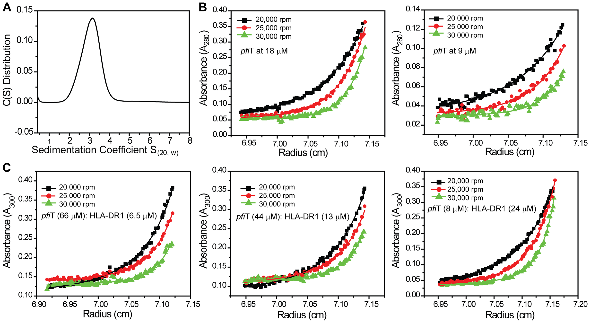 Analytical ultracentrifugation analysis of <i>pfi</i>T binding to recombinant HLA-DR1/HA complex.