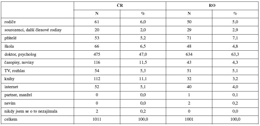 Spolehlivost jednotlivých zdrojů informací o STD (v procentech)