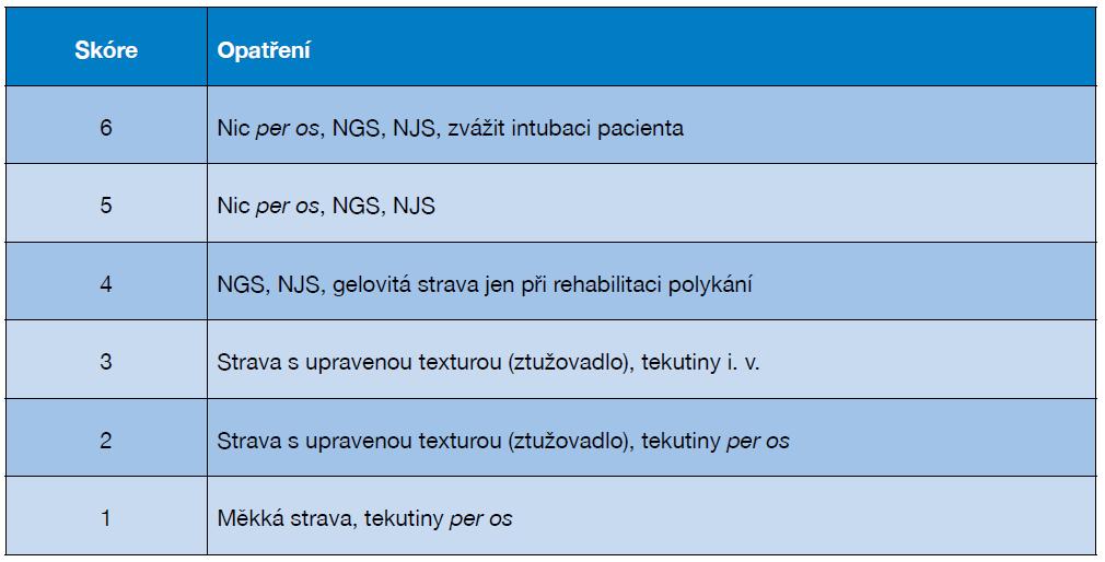 Příloha č. 4 Kategorie FEDSS (Fiberoptic Endoscopic Dysphagia Severity Score)