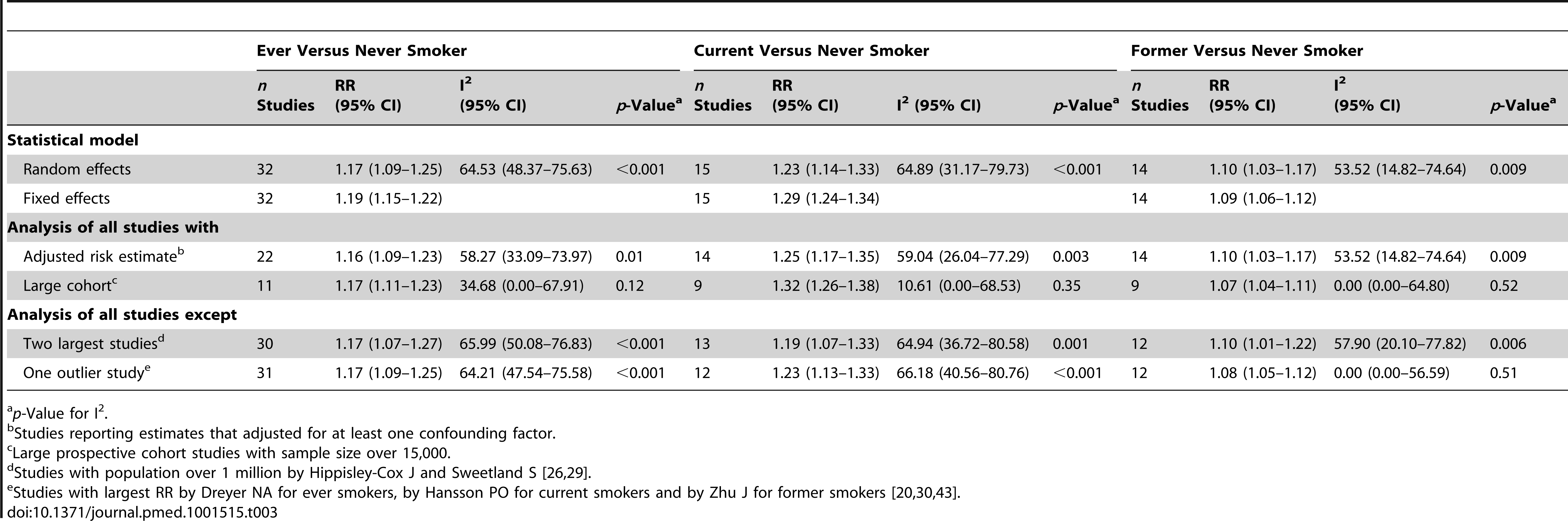 Sensitivity and heterogeneity analysis of pooled relative risks of VTE for smokers.