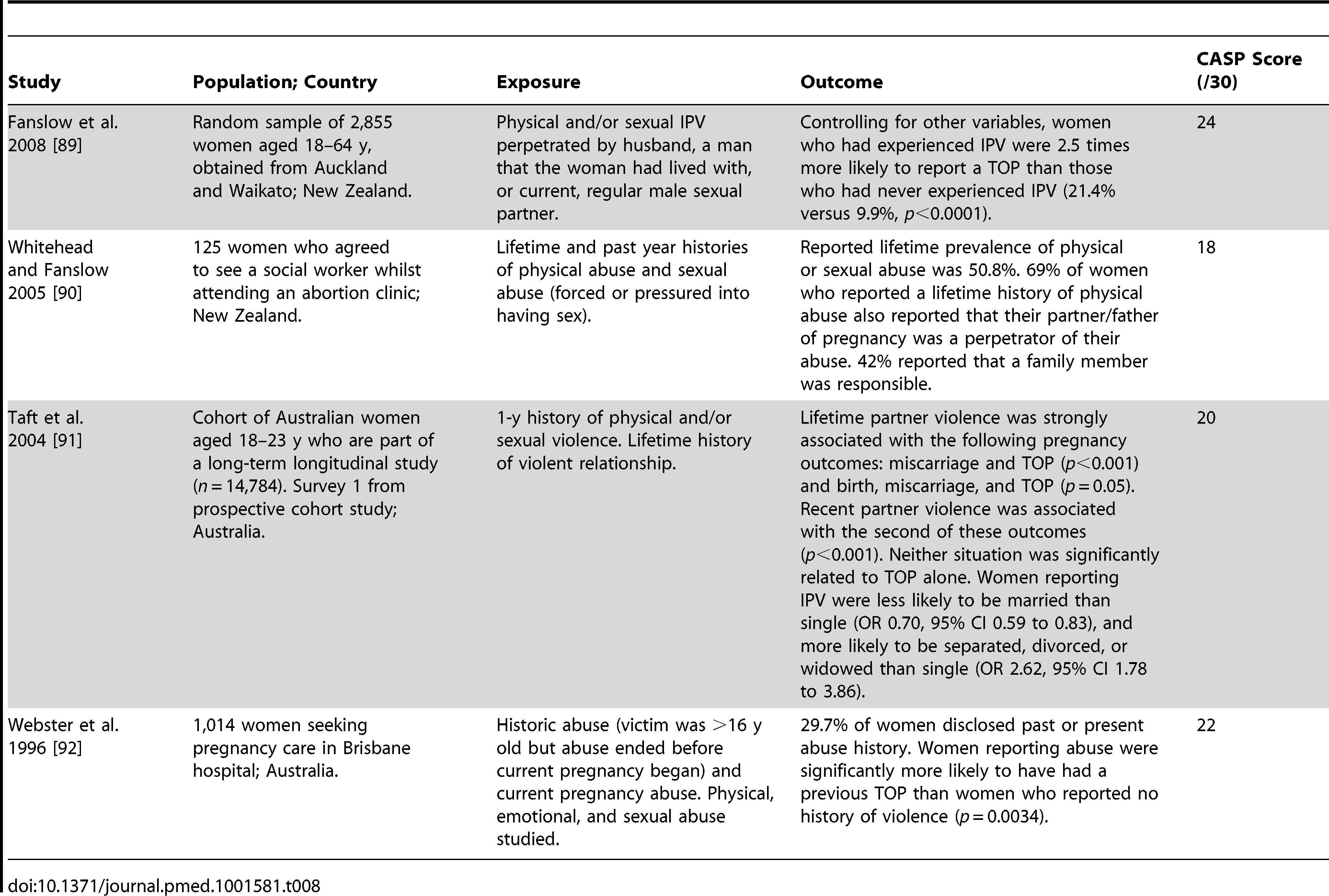 Characteristics of included cross-sectional studies from Australasia.