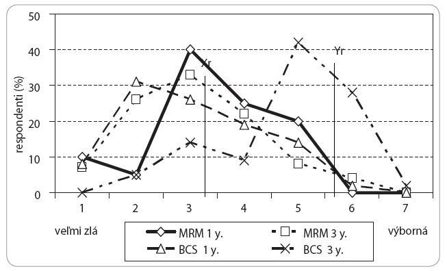 Variabilita kvality života prežívajúcich pacientok s karcinómom prsníka 1 a 3 roky po MRM vs BCS podľa skóre odpovedí dotazníku EORTC QLQ-C30.3.