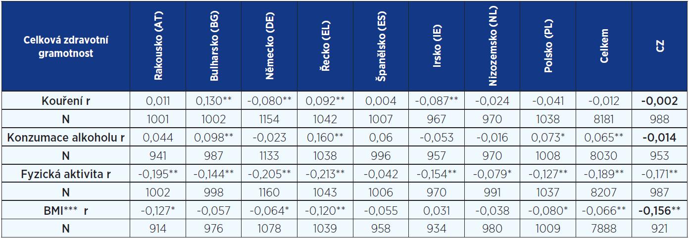 Korelace (Spearmanův koeficient) mezi celkovou zdravotní gramotností a ukazateli zdravotního chování a zdravotních rizik podle zemí a celkově