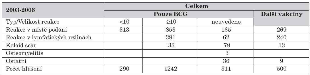 Sumární informace o nežádoucích účincích za období 2003–2006.