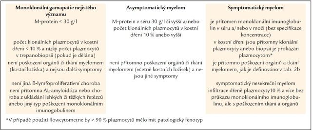 Tab. 1a. Kritéria symptomatického myelomu (International Myeloma Working Group, 2003 [23]).
