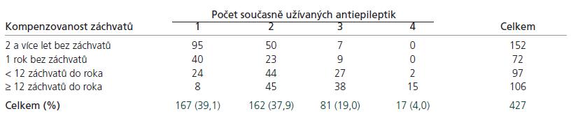 Počet (%) pacientů léčených monoterapií nebo kombinací antiepileptik a frekvence epileptických záchvatů.