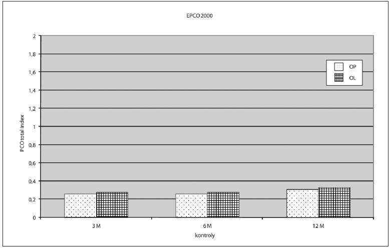Výsledky EPCO 2000