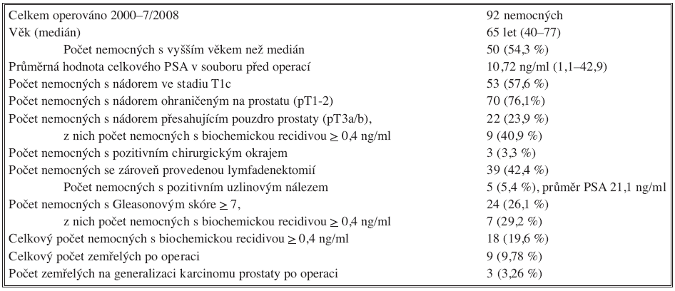 Celková charakteristika souboru Tab. 1. Overall Characteristics of the Subject Group