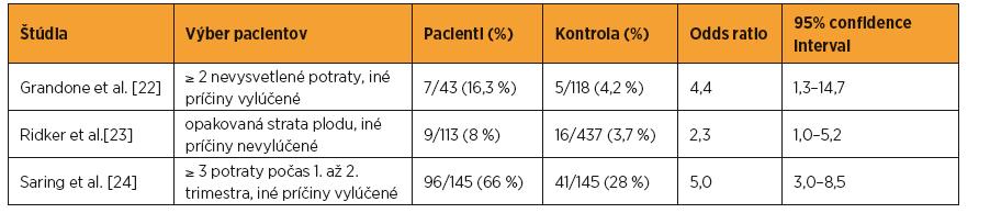 Incidencia výskytu mutácie faktora V Leiden u žien s opakovanou stratou plodu (upravené podľa: Sibai et al., 2007)