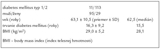 Základné charakteristiky súboru diabetikov s ulceráciami (n = 124).