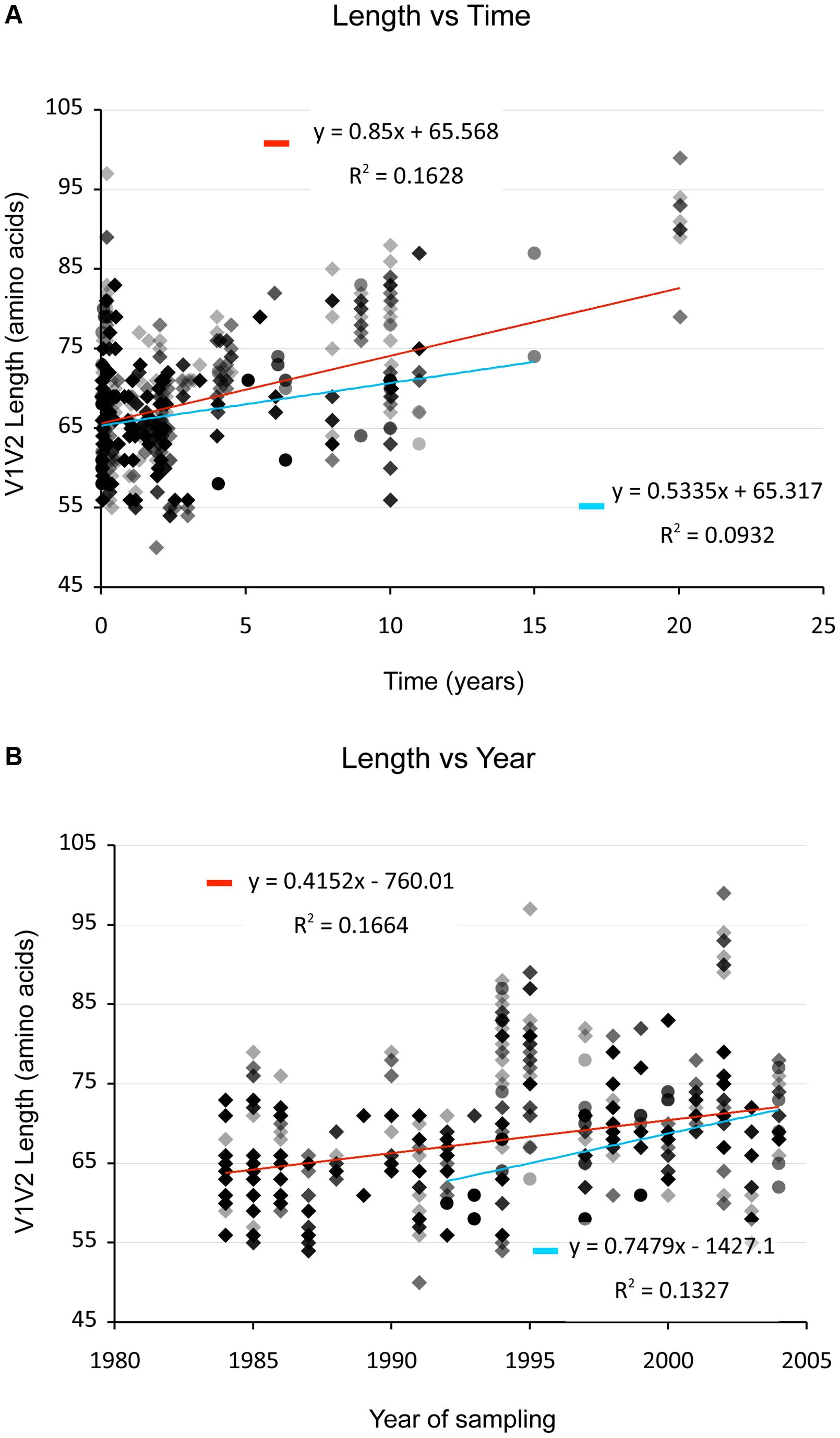 V1V2 length <i>vs</i>. time since infection (upper panel) and vs. year of sampling (lower panel).