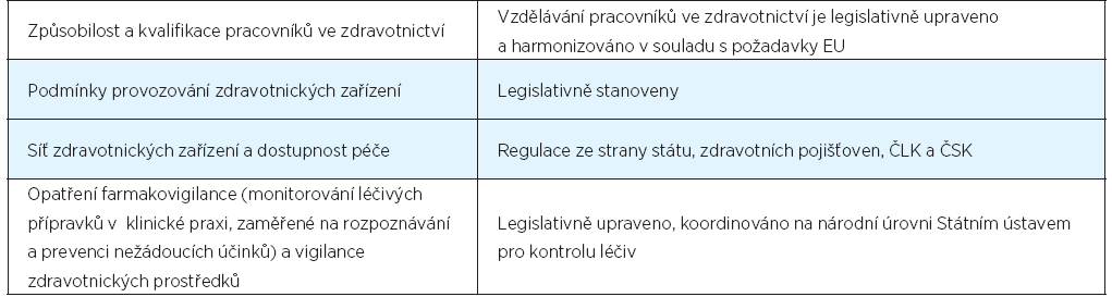 Přehled zavedených regulačních opatření ke zvyšování kvality zdravotní péče v ČR