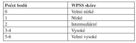 WPSS skóre.