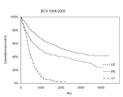Porovnání celkového přežití pacientů po lobektomii, pneumonektomii a explorativní torakotomii pro bronchogenní karcinom (p < 0,001) Graph 1. Comparison of the overall survival rates following lobectomy, pneumonectomy and explorative toracotomy for lung cancer (p < 0.001)