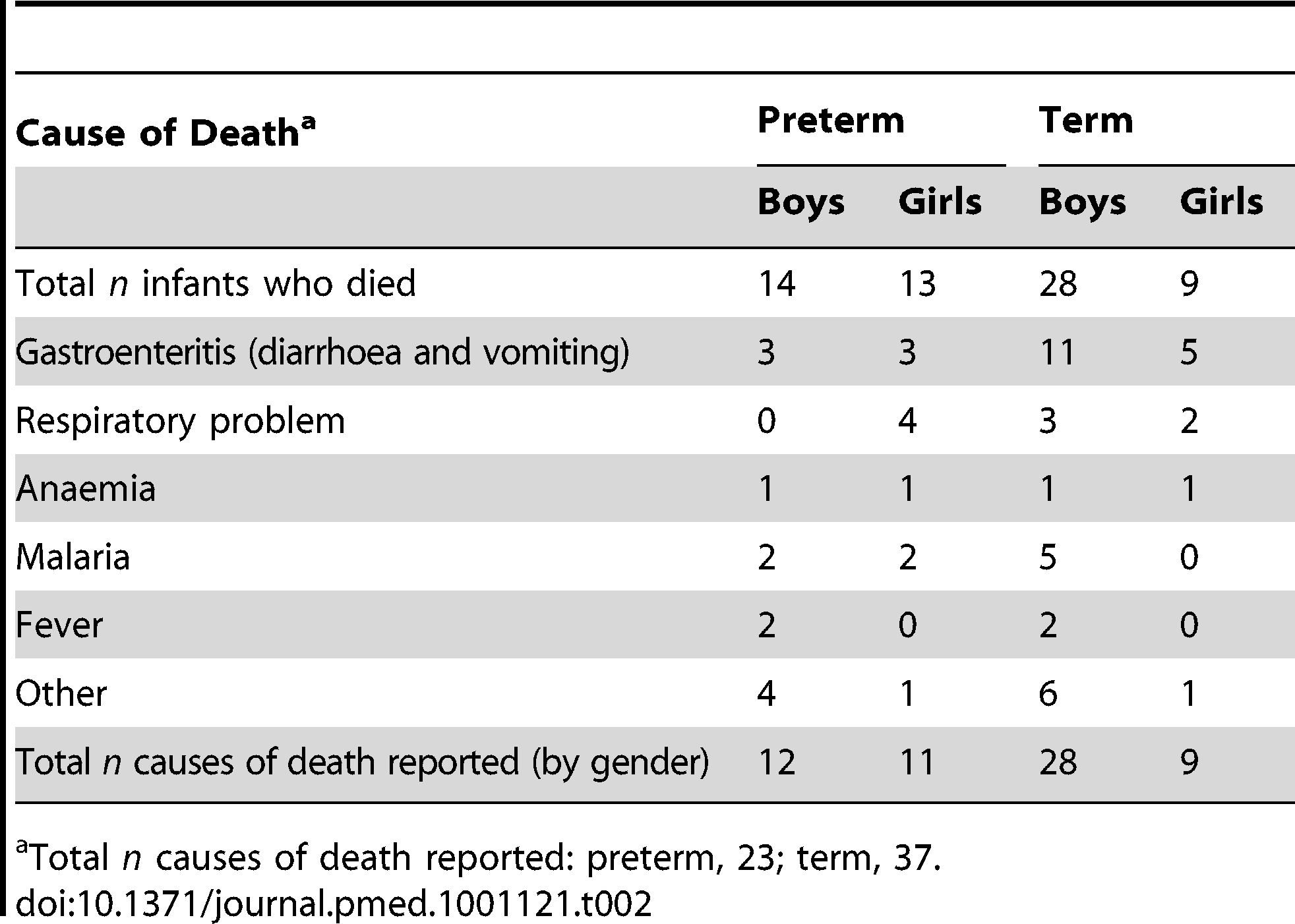 Cause of death by verbal autopsy of babies born at term and preterm (by gender).