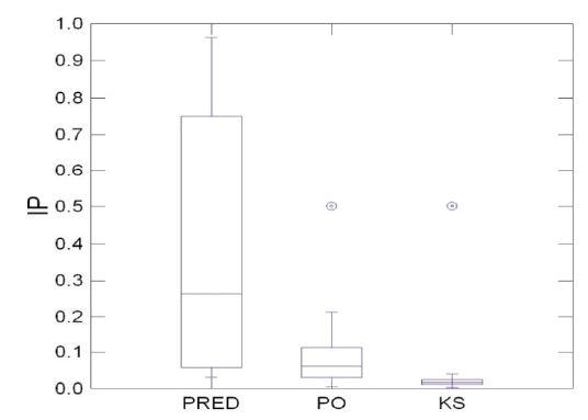 Porovnanie črevnej priepustnosti vyjadrenej indexom permeability (IP) pred a po podávaní probiotických kvapiek obsahujúcich <em>L. rhamnosus</em> GG v alergickej IP v kontrolnej skupine (KS),  p <0,001.