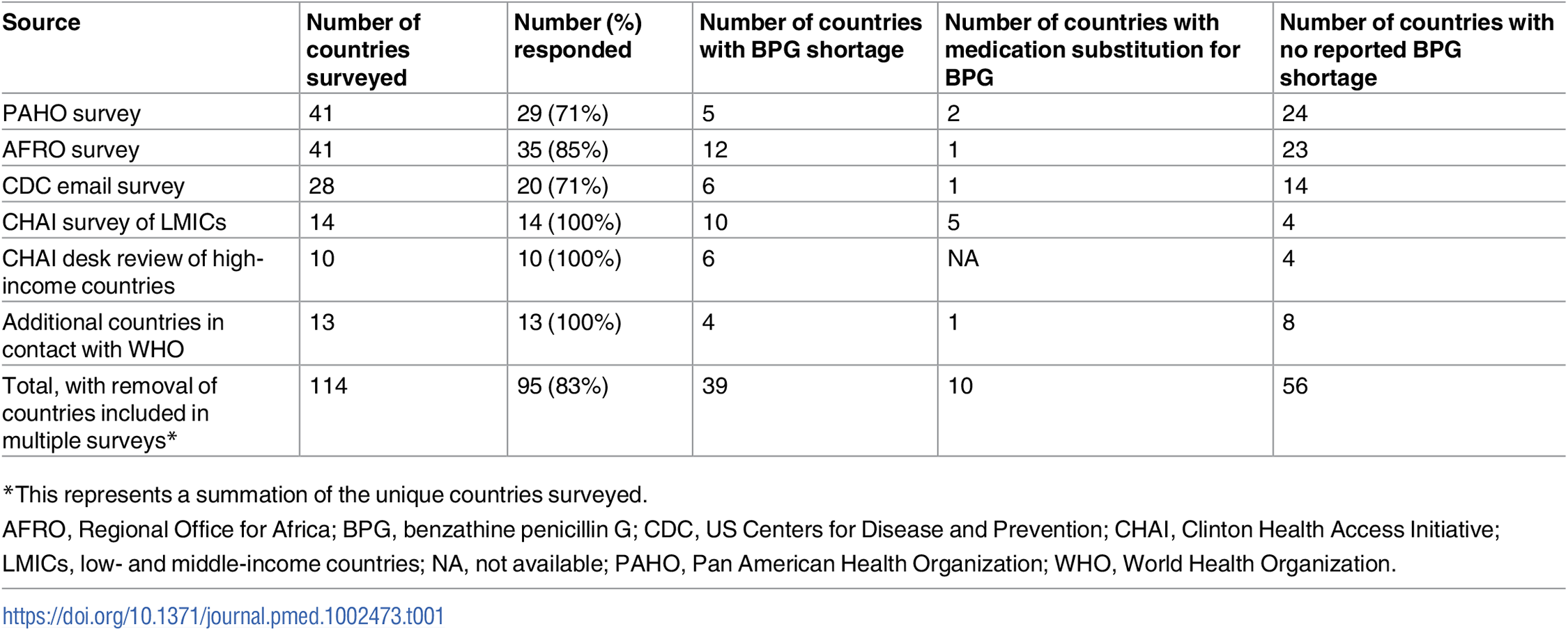 Number of countries included in surveys reporting BPG shortage and/or medication substitution for treatment of maternal syphilis.