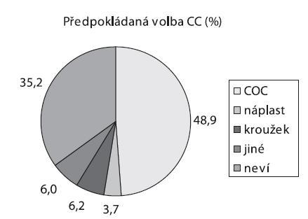 Předpokládaná volba aplikační cesty kombinované hormonální antikoncepce (názor pacientek, %)