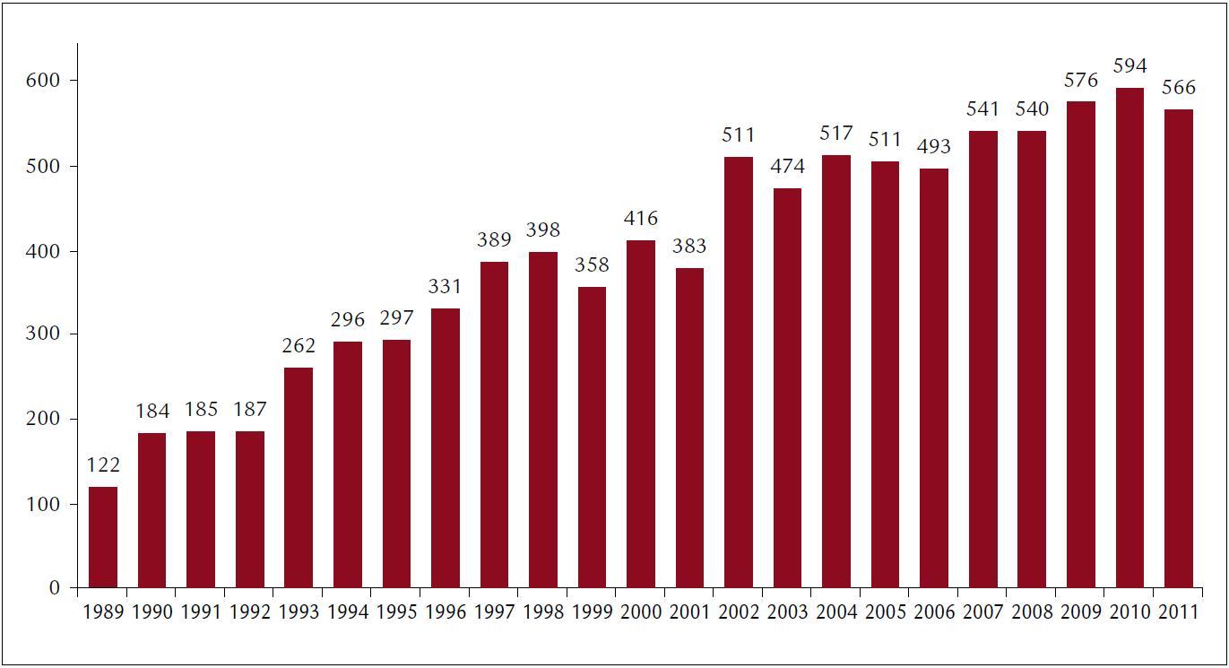 Počty chlopenních operací v CKTCH Brno mezi roky 1989 a 2011.