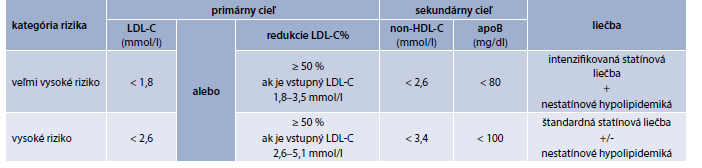 Primárne a sekundárne ciele pre diabetikov vo veľmi vysokom a vysokom KV-riziku.