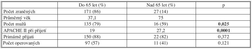 Zranění s polytraumatem (oddělení urgentního příjmu TC FNKV 2005–2006, n = 198) Tab. 1. Patients with polytraumas (emergency department of the FNKV Traumatology Clinic 2005–2006, n=198)