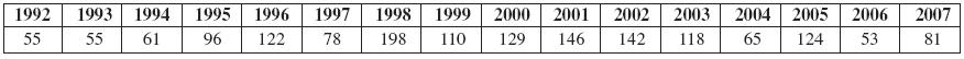 Scabies vČR (1992–2007) (n 1633)