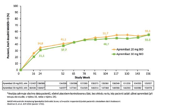 Graf 4a Studie PALACE 1–3: pacienti, kteří dosáhli MASES= 0 za 156 týdnů*