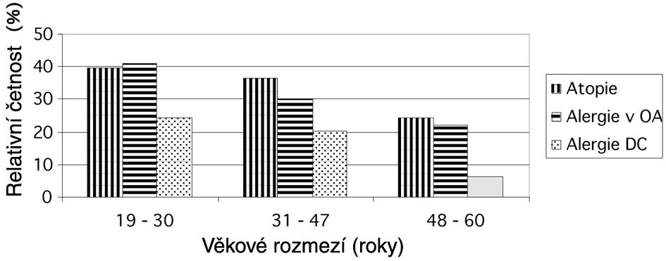 Srovnání alergického profilu různých věkových skupin
