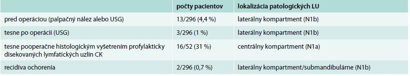 Čas zistenia metastáz u pacientov v štádiu N1 (celkovo 34)