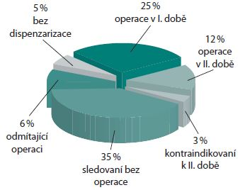 Pacienti s BPH v průběhu studie Graph 2. A survey of patients with BPH and their representation in the study