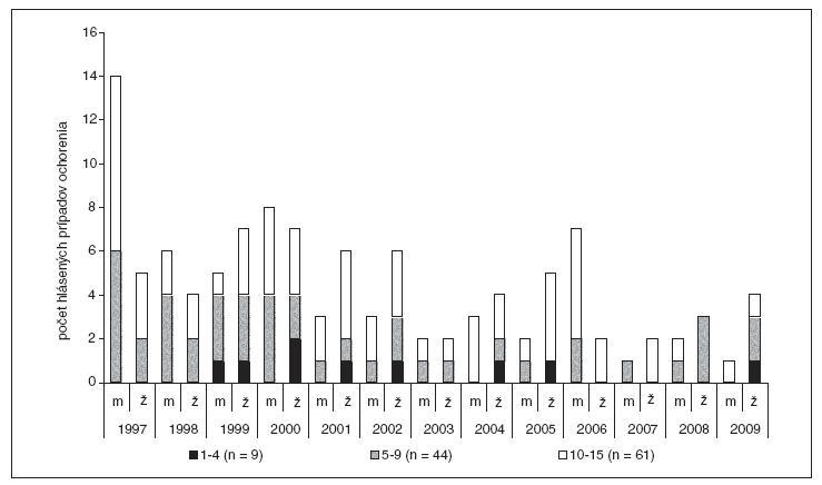 Hlásené prípady ochorenia na kliešťovú encefalitídu u detí podľa vekovej skupiny a pohlavia, Slovenská republika, roky 1997 až 2009.