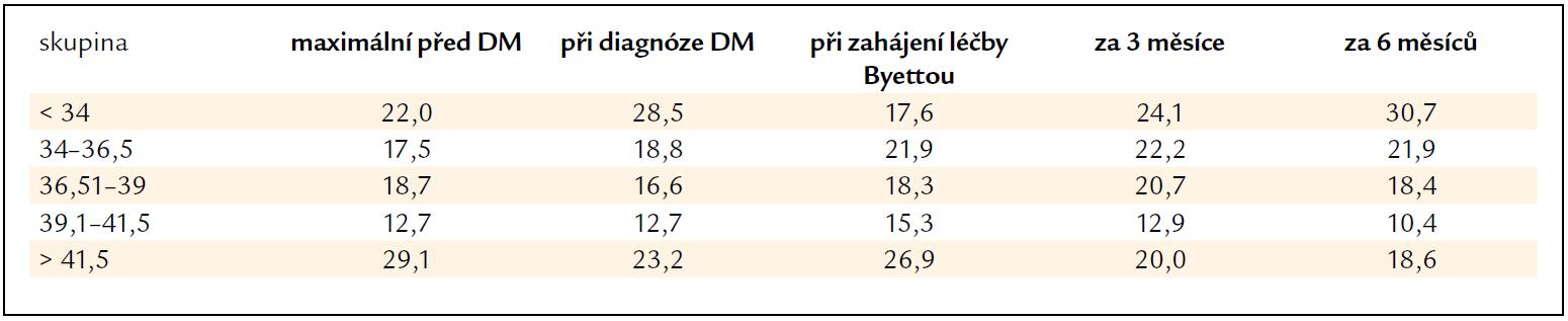 Procenta nemocných v odhadem určených skupinách podle BMI.