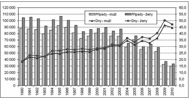 Vývoj průměrné délky a počtu ukončených případů PN na 100 000 nemocensky pojištěných osob