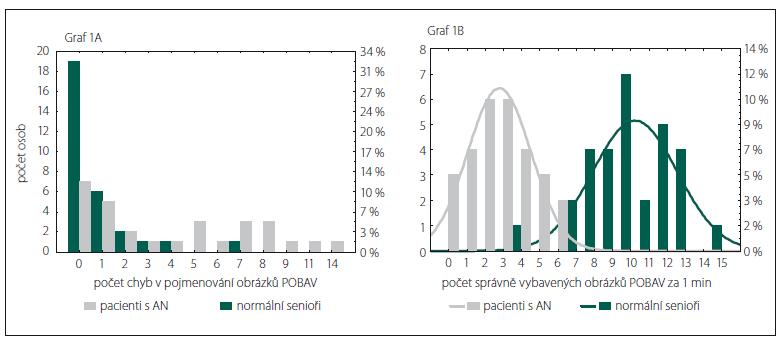 Rozložení skórů u normálních seniorů a pacientů s mírnou demencí způsobenou Alzheimerovou nemocí podle histogramů pro chyby pojmenování (A) a pro správně vybavené názvy obrázků za 1 min (B).