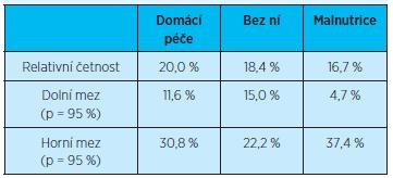 Četnost rehospitalizací (jedné rehospitalizace) do tří měsíců po propuštění z hospitalizace u pacientů podle indikace domácí zdravotní péče a přítomnosti malnutrice