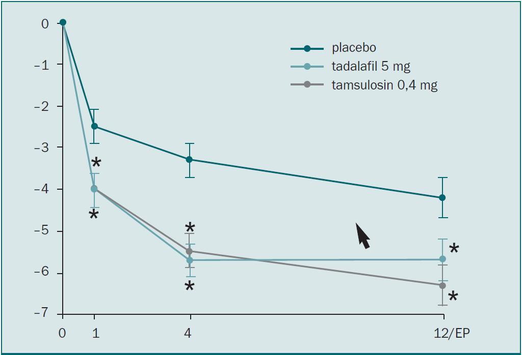 Změny IPSS při léčbě tadalafilem, tamsulosinem a placebem [9].