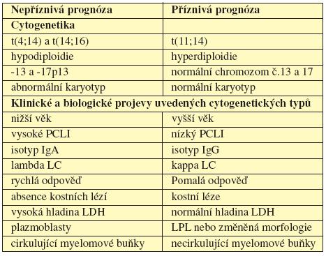 Tab. 4.2 Prognostické indikátory. (Upraveno dle Fonseca, 2004).