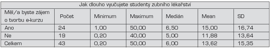 Popisná statistika vztahu délky praxe pedagogů a jejich zájmu o e-learningovou výuku