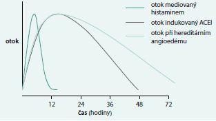 Graf. Trvání a průběh angioedémů různé etiologie. Upraveno podle [17]
