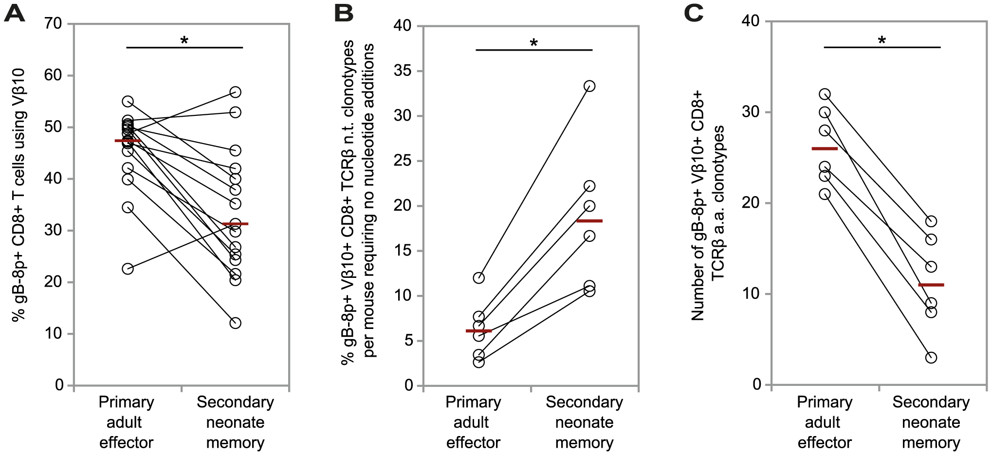 Comparison of the features of the gB-8p-specific TCRβ repertoires between primary adult effector and secondary neonate memory CD8+ T cell populations responding to HSV-1 in congenic mice following the adoptive transfer of resting memory cells from neonatal mice previously infected with VACV-gB.
