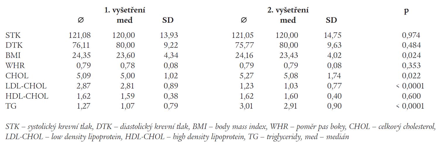 Základní statistické charakteristiky souboru při prvním a druhém vyšetření.