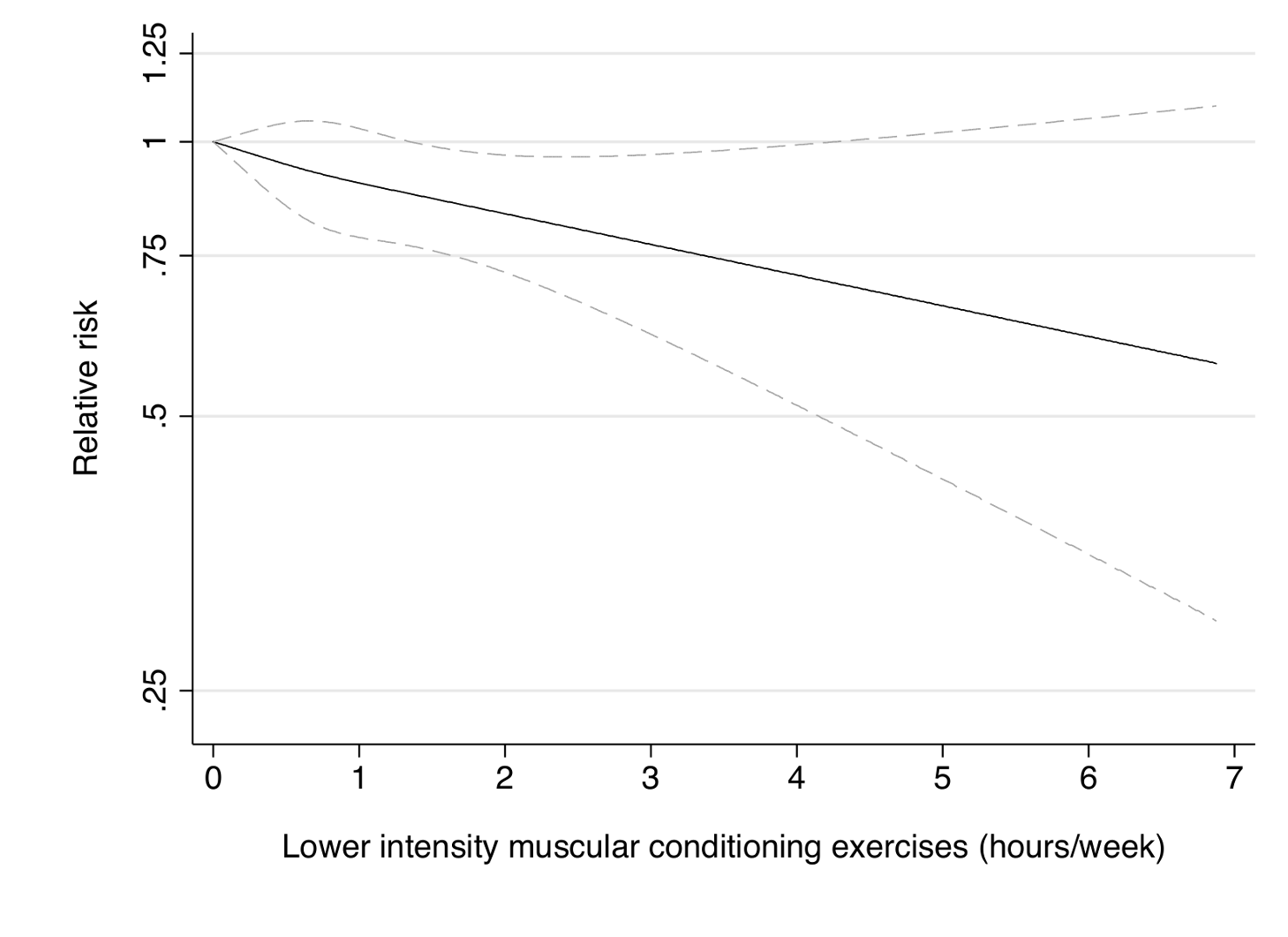 Dose-response relationship between lower intensity muscular conditioning exercises (hours/week) and risk of type 2 diabetes in women from the Nurses' Health Study.
