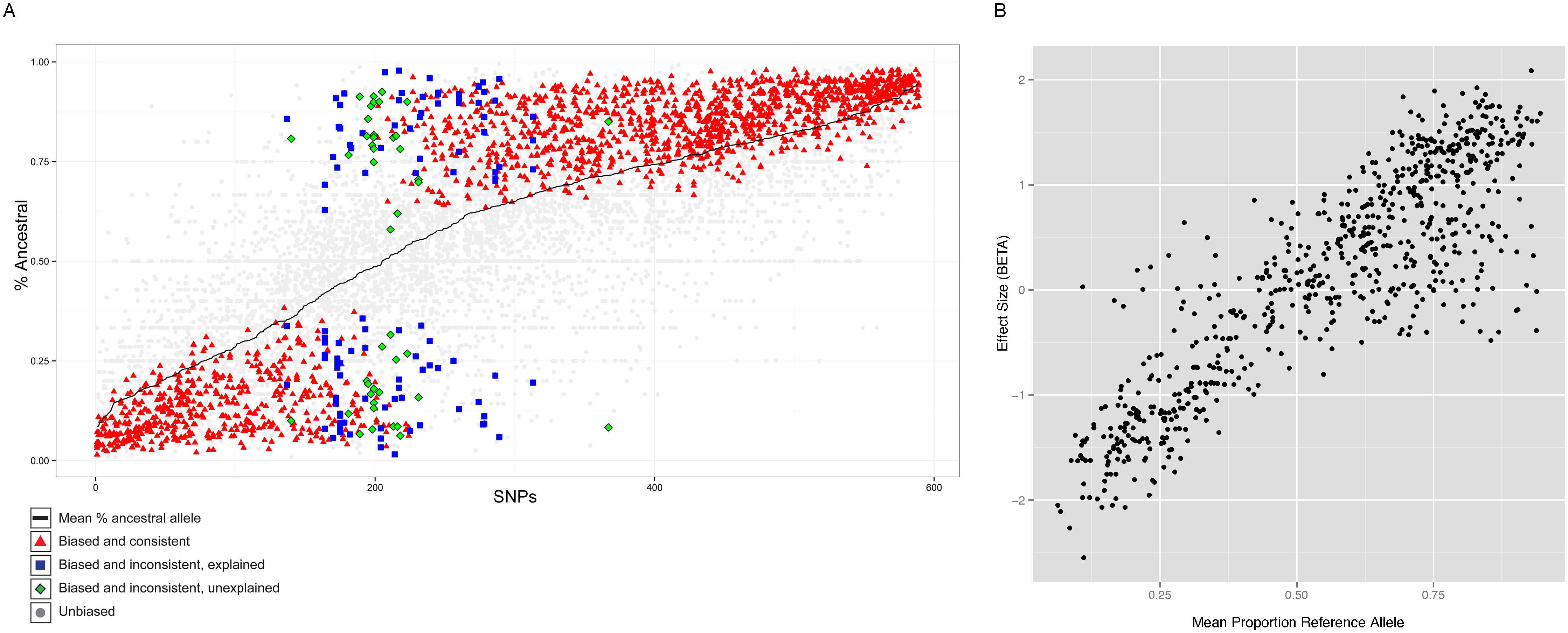 Properties of allele specific CTCF sites.