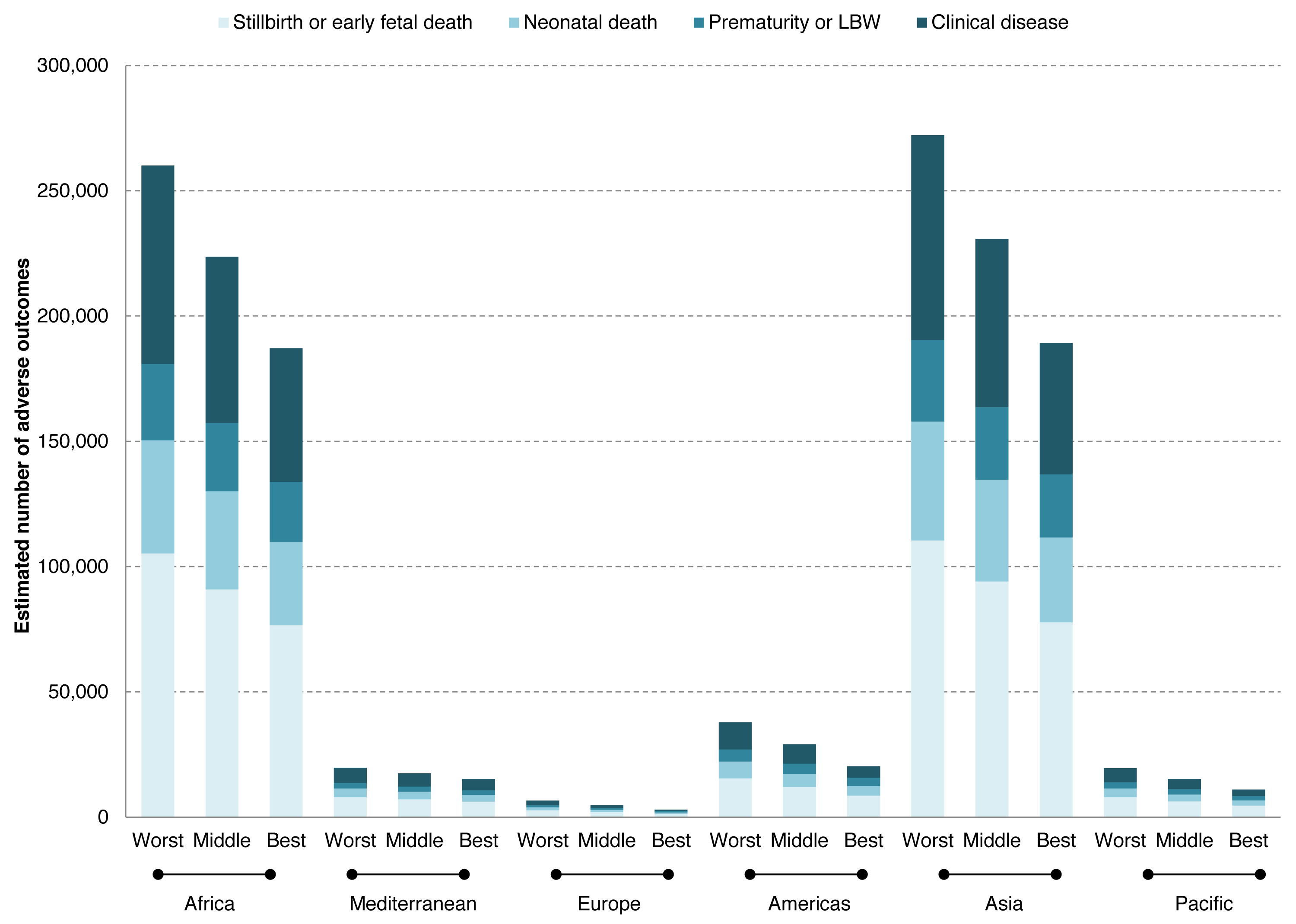 Estimated number of adverse outcomes associated with syphilis in pregnancy in a worst, middle, and best case scenarios of testing and treatment in 2008.