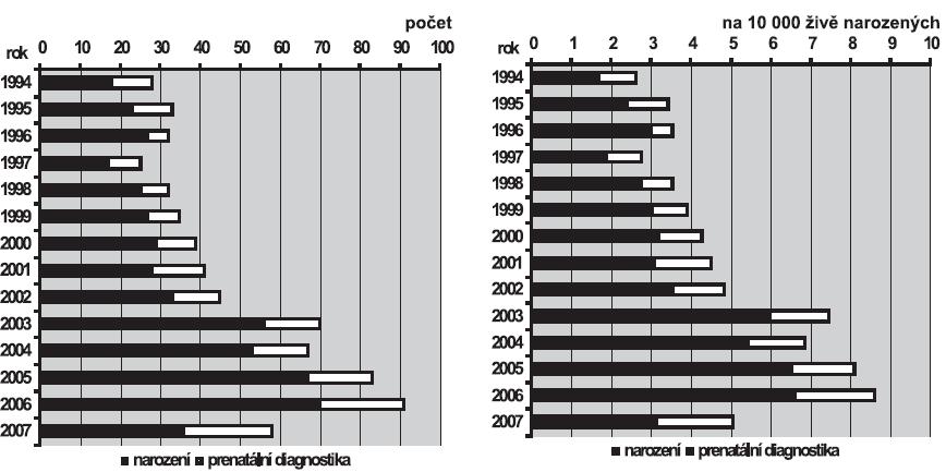 a. Absolutní počty ageneze/hypoplázie ledvin v ČR, 1994 – 2007  b. Relativní incidence ageneze/hypoplazie ledvin v ČR, 1994 – 2007
