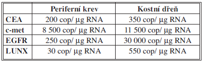 Stanovené cut-off hodnoty vybraných markerů Tab. 1: The cut-off values of individual biomarkers