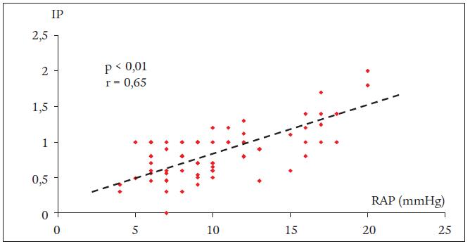 Závislosť medzi indexom pulzatility (IP) a tlakom v pravej predsieni (RAP).