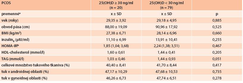 Porovnanie jednotlivých komponentov MetS, celkového množstva tukového tkaniva a jeho distribúcie v podskupinách PCOS pacientiek podľa saturácie organizmu vitamínom D