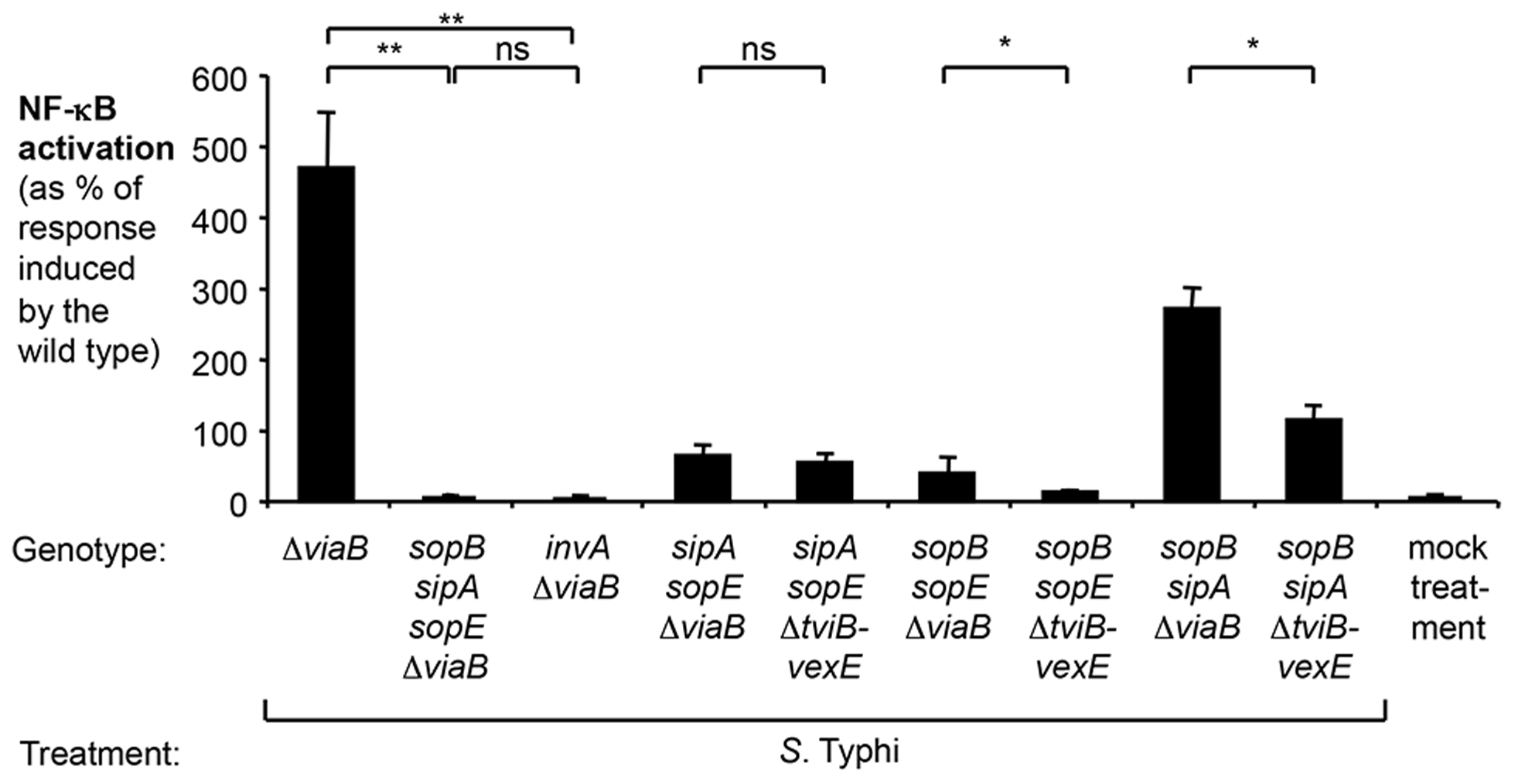 Effect of the regulator TviA on NF-κB activation triggered by <i>S.</i> Typhi T3SS-1 effectors.